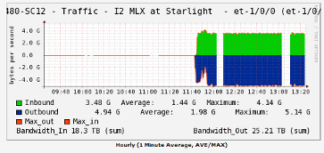 Traffic Graph - Starlight link