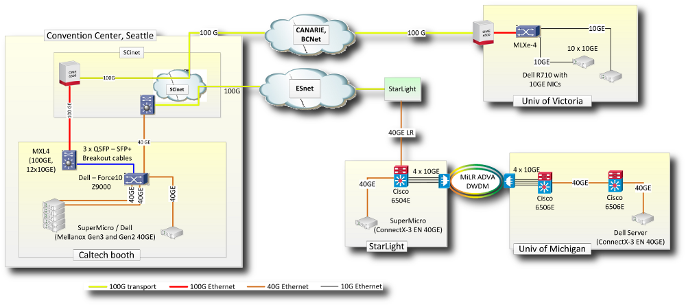 SuperComputing Network Diagram