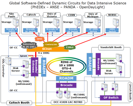 SC14 Network Complete Overview
