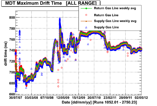 Gas Monitor Drift Time plot