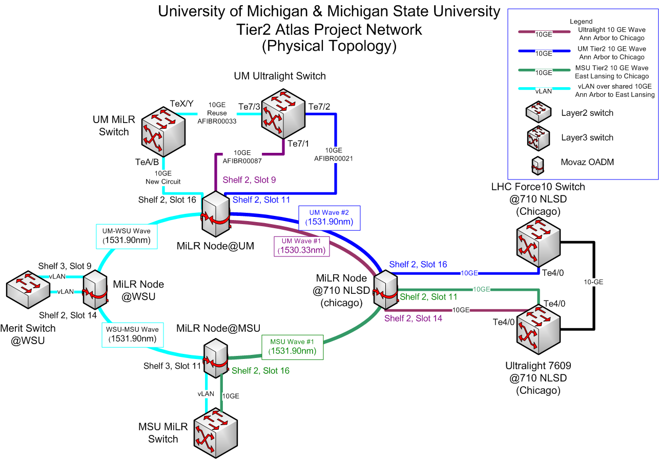 networkplanning  lt  aglt  lt  foswikinetwork physical diagram  um msu physical png