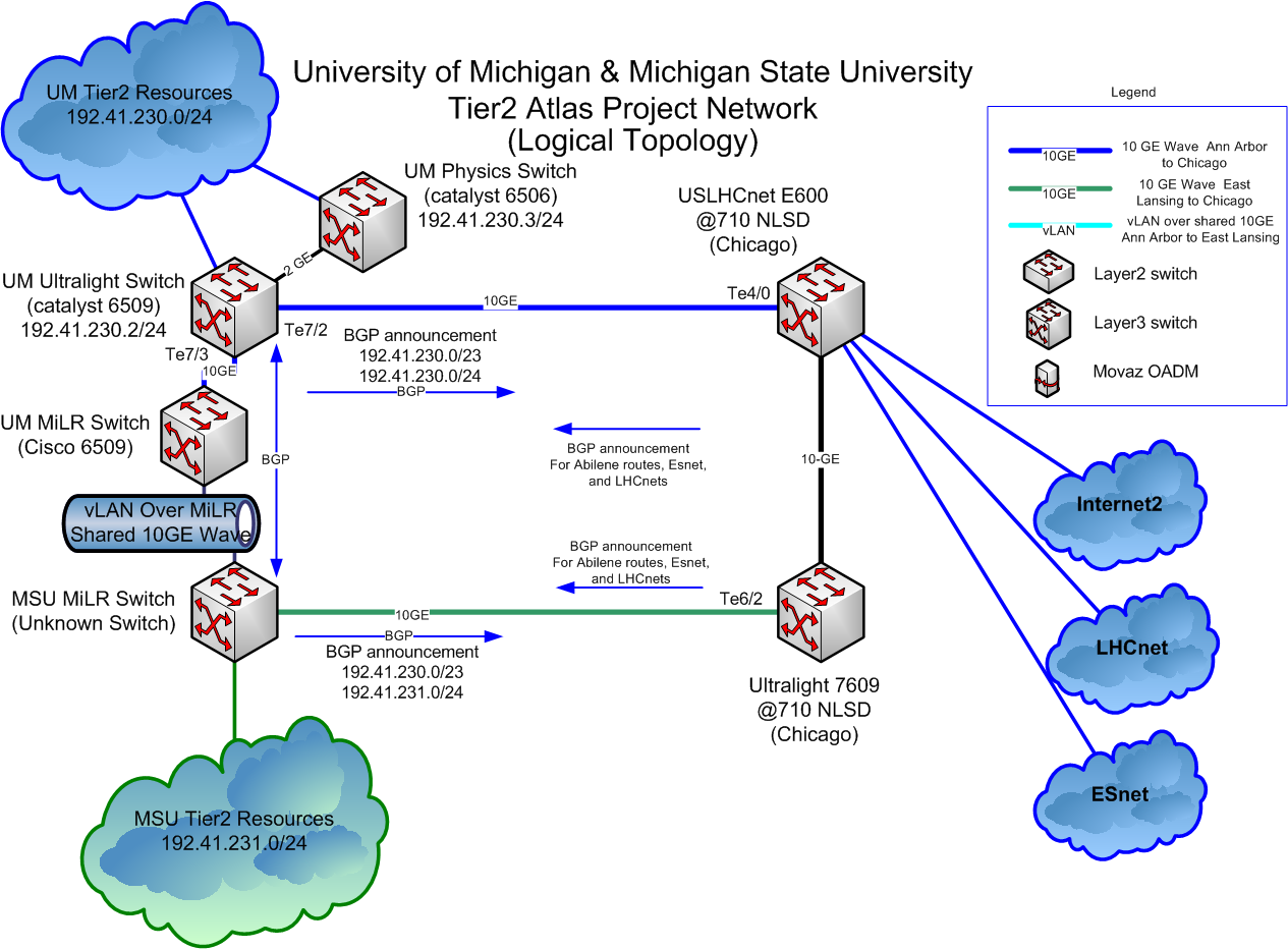 networkplanning  lt  aglt  lt  foswikilogical network diagram  um msu tier  logical png