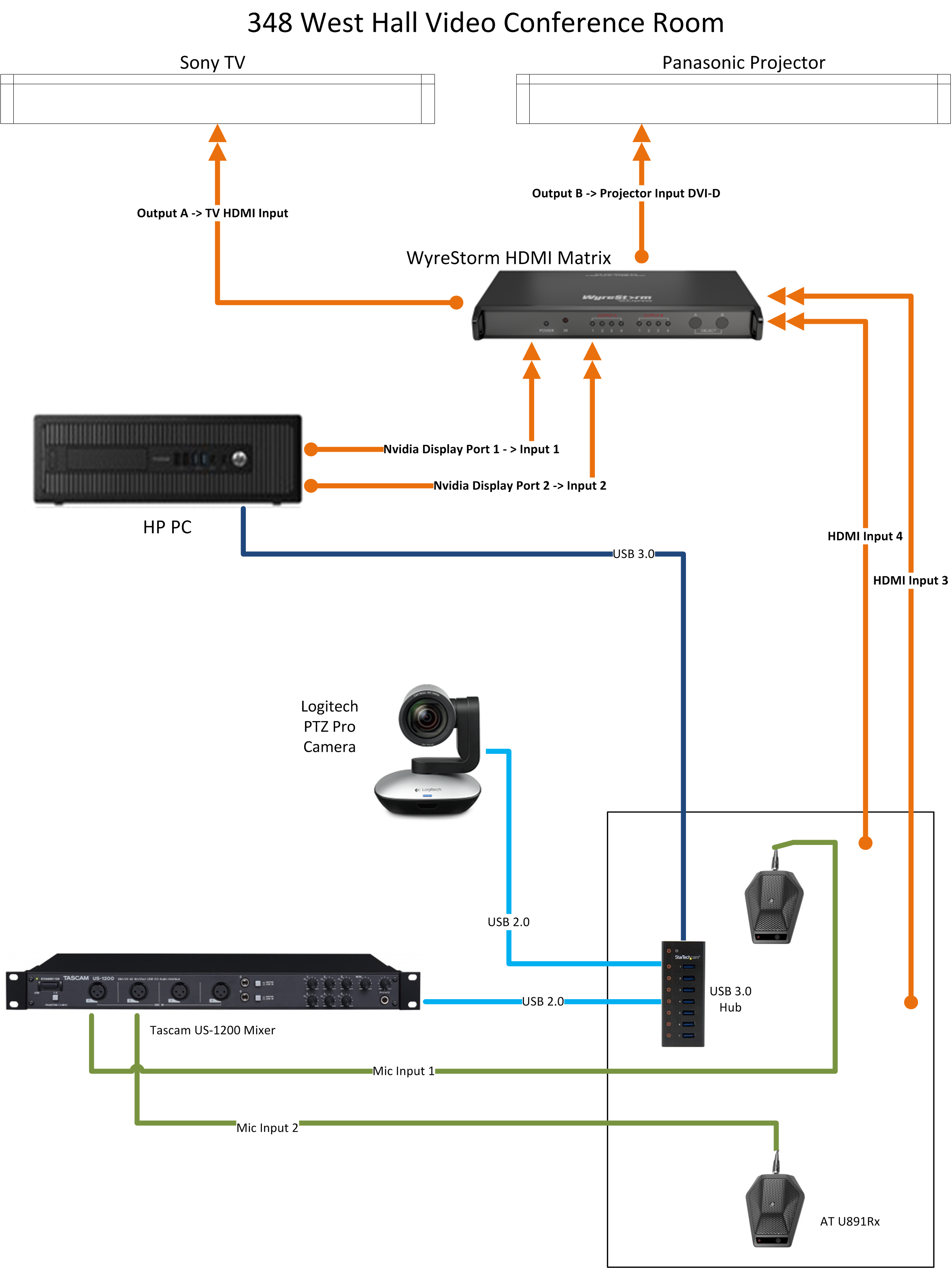 Pictures Of Video Conferencing Diagram Ptz Camera Wiring Conference Room With Remote Diagrams